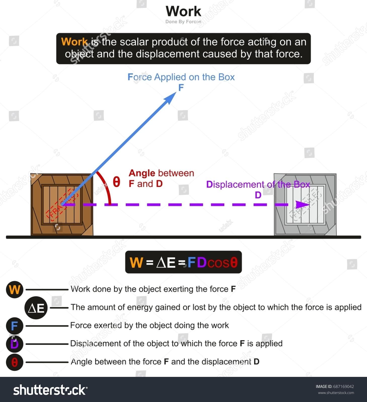 work physics infographic diagram example boxのイラスト素材 687169042