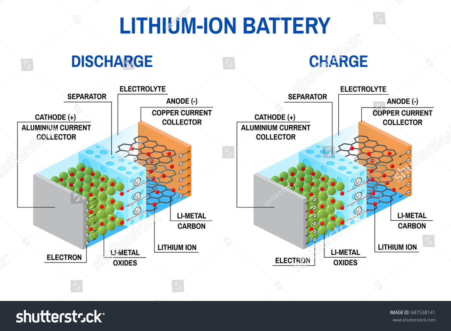 Liion Battery Diagram Vector Illustration Rechargeable Image Hydrogen Fuel Cell Infographic Li Ion In Which Lithium Ions Move