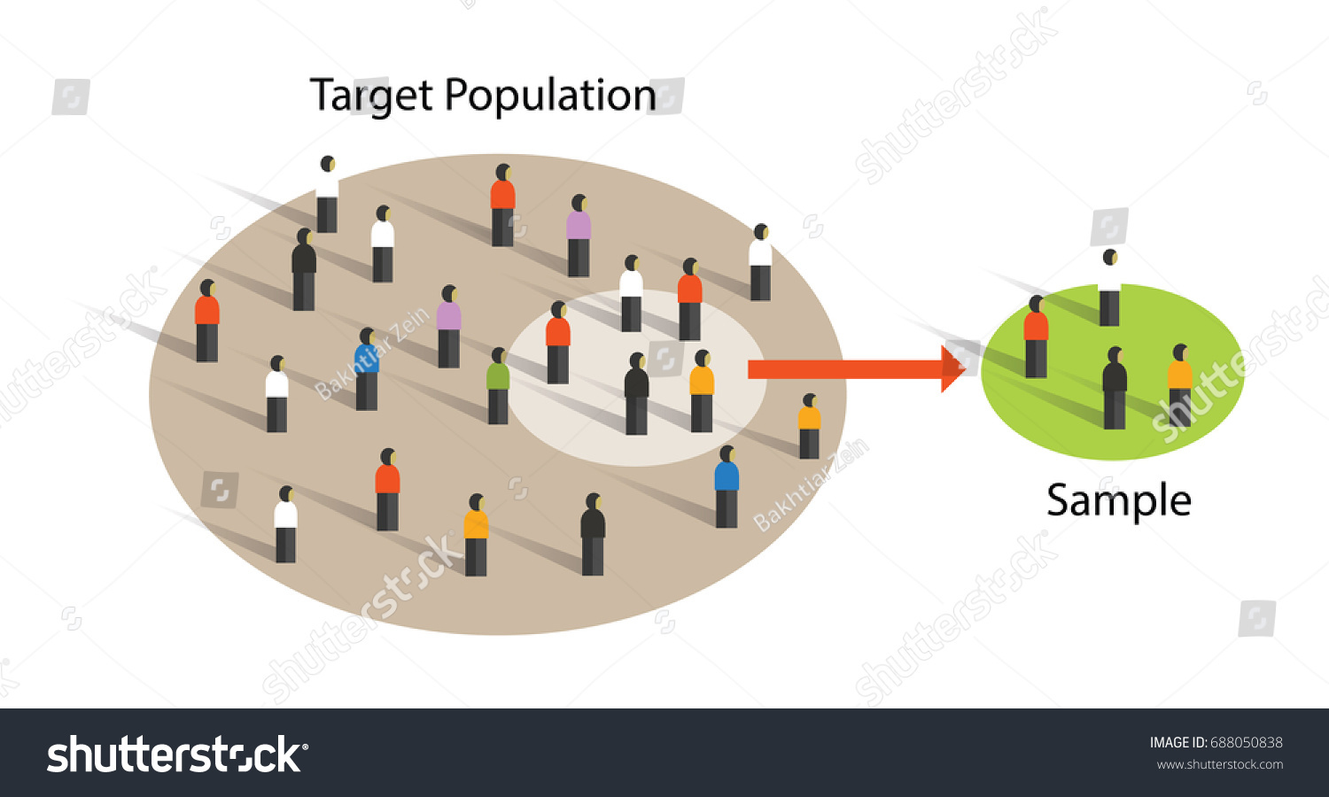 population and sample in research methodology The economic advantage of using a sample in research obviously sampling in research many populations about which inferences must be made are quite large.