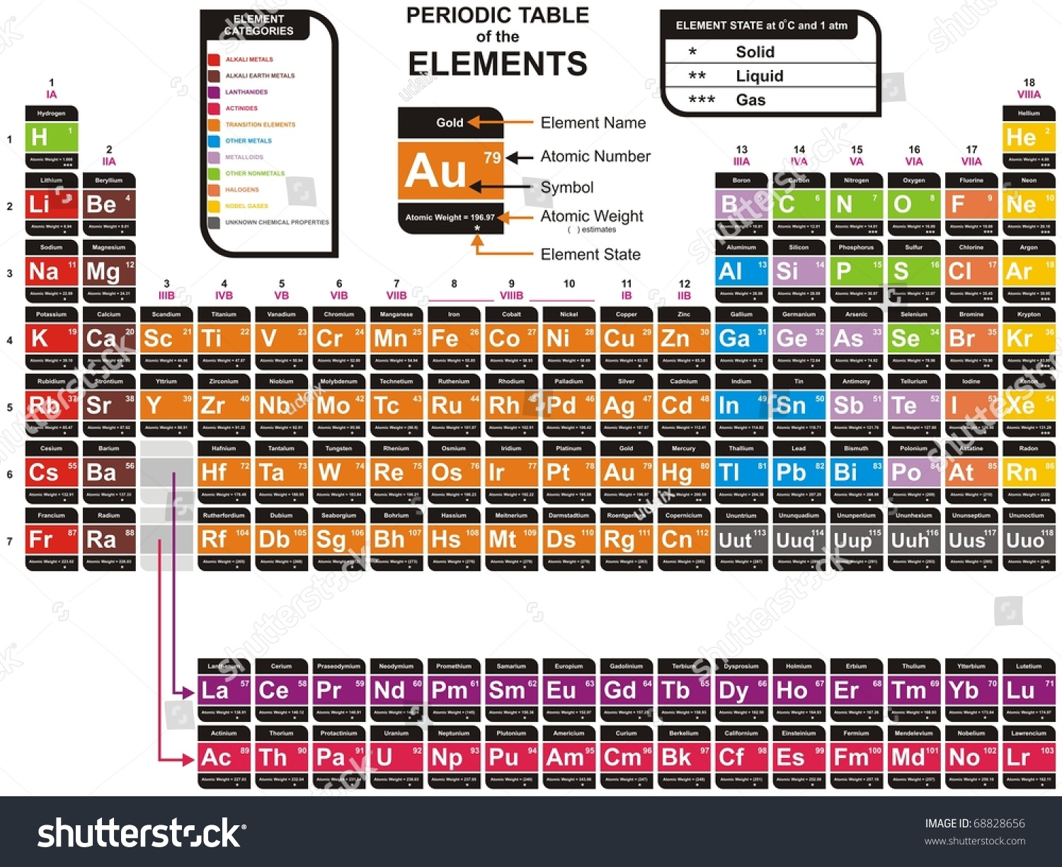 Royalty free colorful complete periodic table of the 68828656 colorful complete periodic table of the chemical elements including element name atomic number atomic weight element symbol also element categories urtaz Choice Image