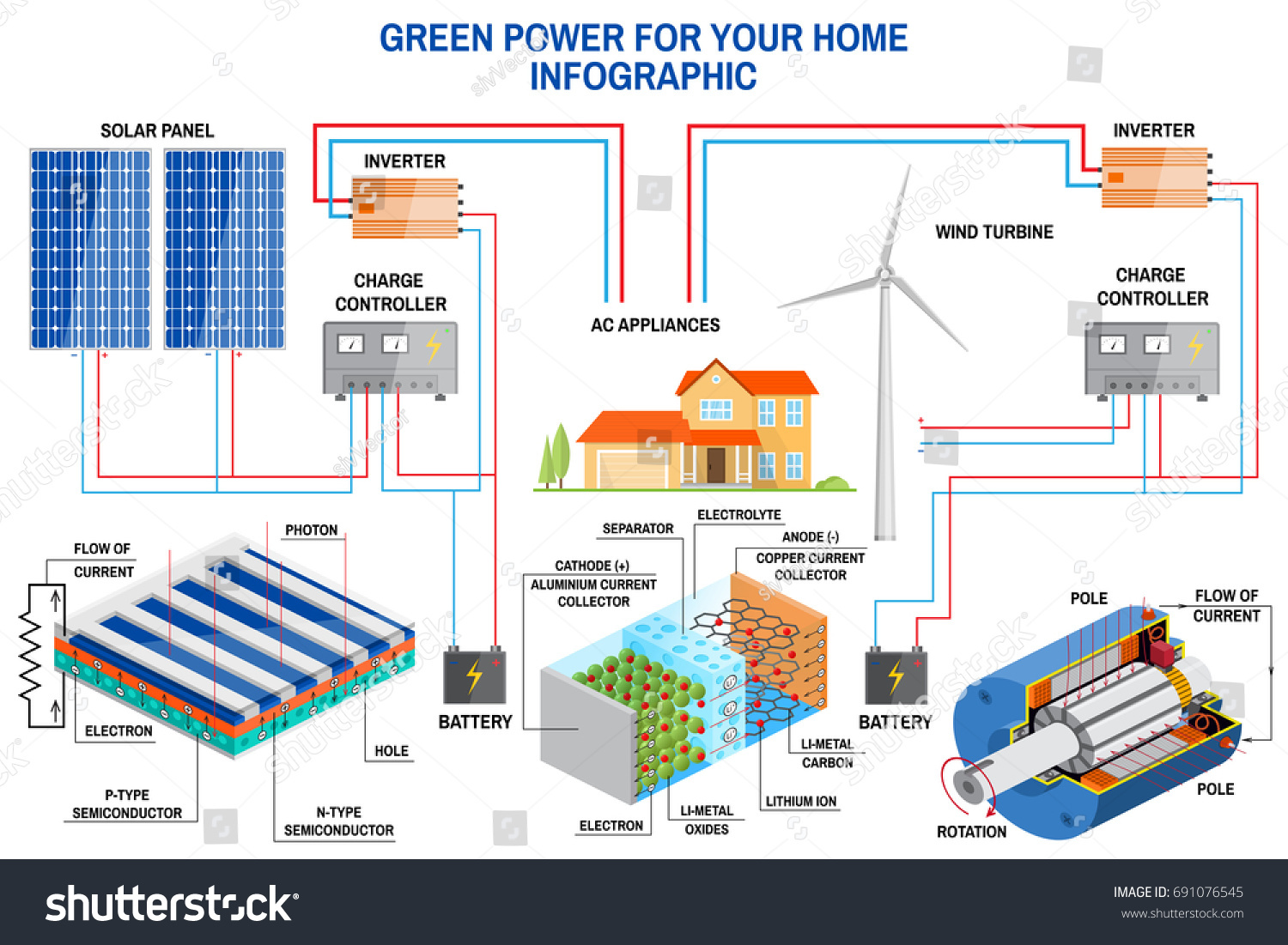 Amazing Bulldog Car Wiring Diagrams Huge Super Switch Wiring Round Dimarzio Ep1112 Ibanez Humbuckers Old Security Wires White3 Wire Humbucker Solar Panel Wind Power Generation System Stock Vector 691076545 ..