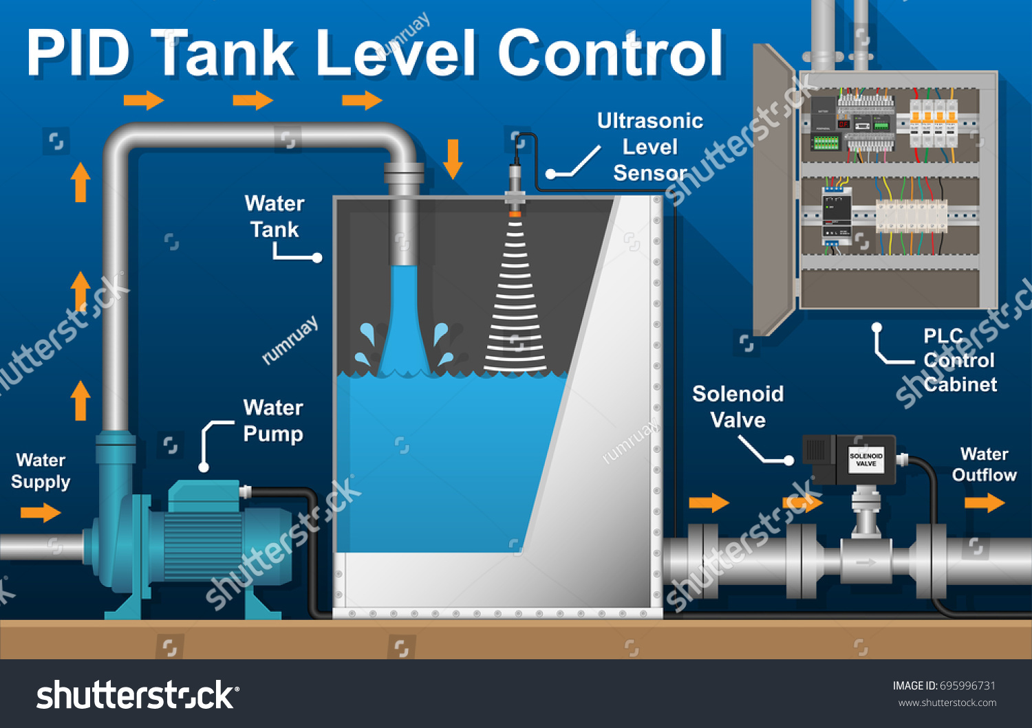 PID PLC Tank Industry Boiler Level Stock Vector (Royalty Free ...