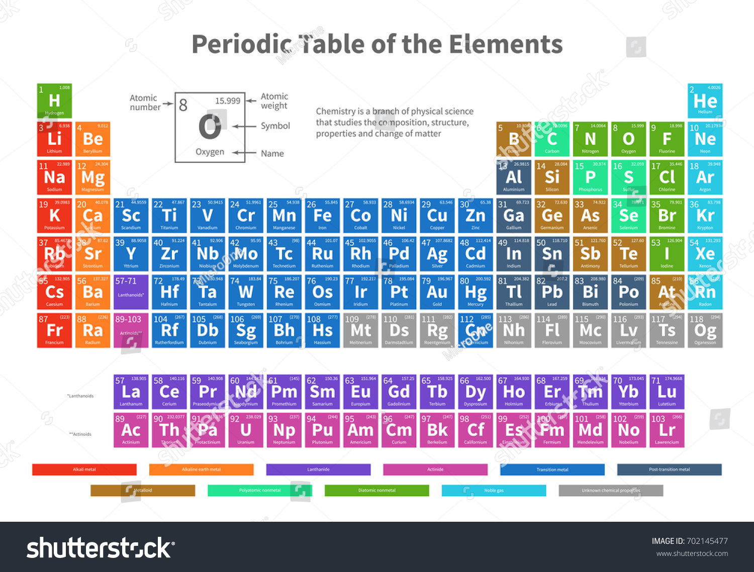 Chemical periodic table elements color cells stock vector chemical periodic table of elements with color cells vector illustration periodic element chemistry table illustration gamestrikefo Gallery