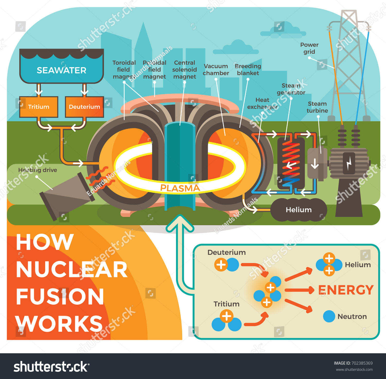How Nuclear Fusion Works illustration Background Stock Vector