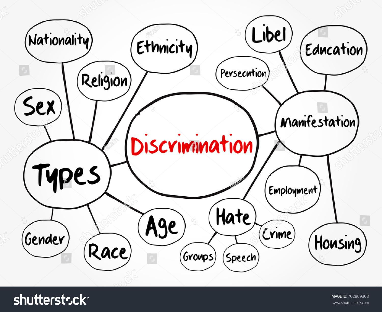 Discrimination mind map flowchart social concept stock vector discrimination mind map flowchart social concept for presentations and reports nvjuhfo Images