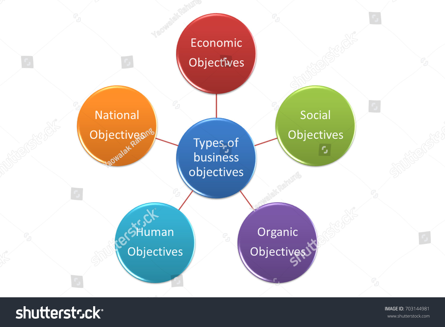 types of organization according to ownership and nature of business Types of nonprofit organizations there are many types of nonprofit organization and they have been classified into different categories as per section 501 of the irs.
