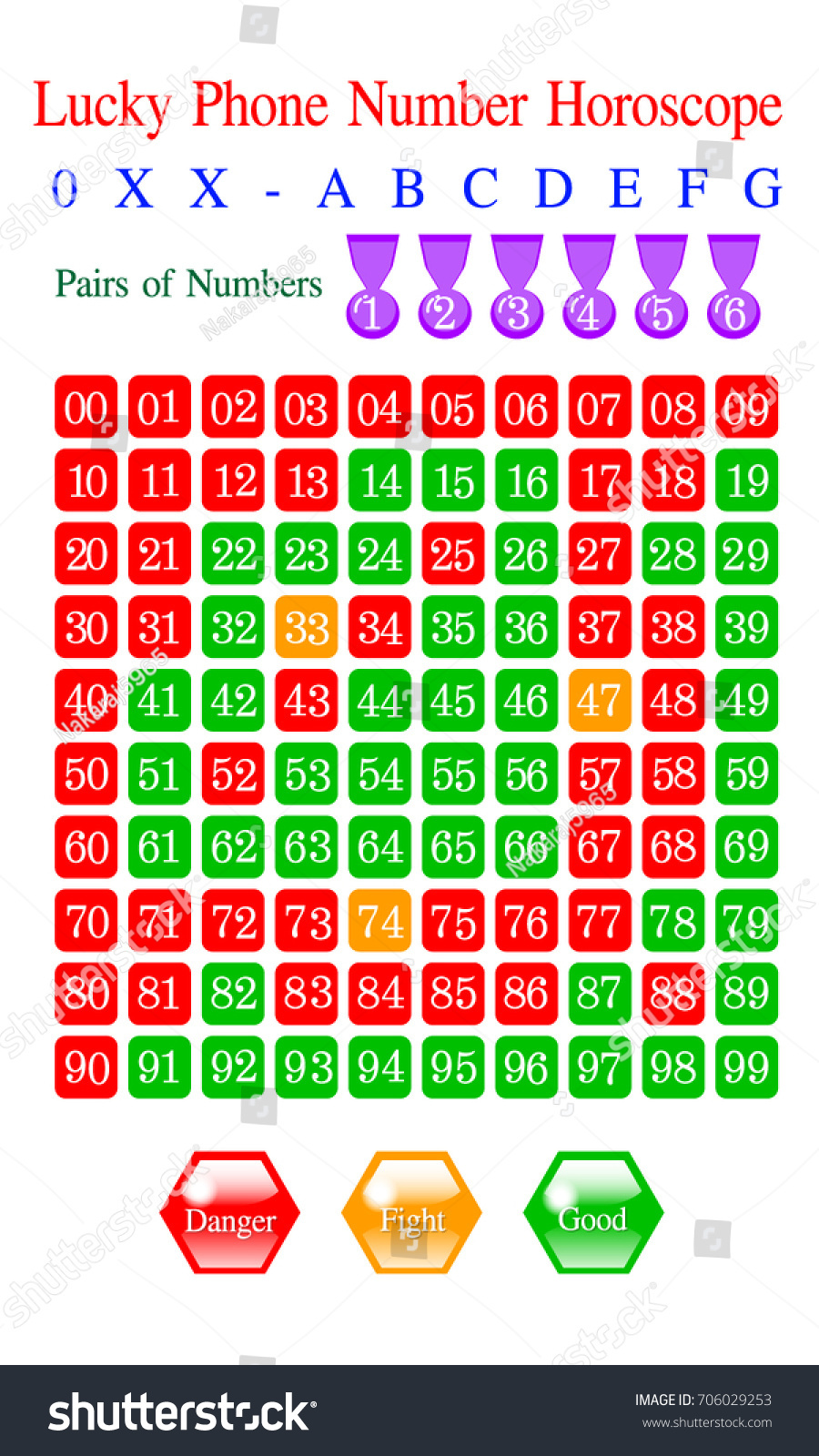 Lucky Phone Number Horoscope 00 to 99, white numbers on red,orange and green