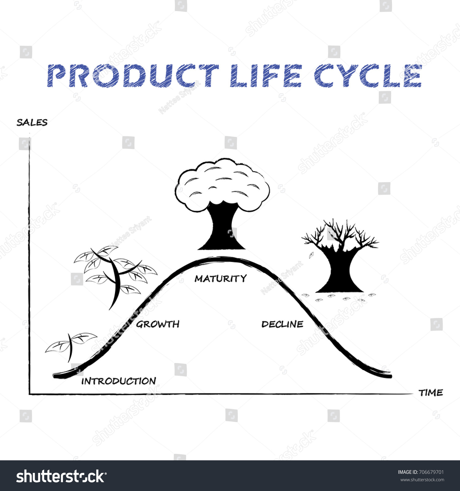 Black white product life cycle diagram stock vector royalty free black white product life cycle diagram is drawn by pencil or charcoal on white background ccuart Choice Image