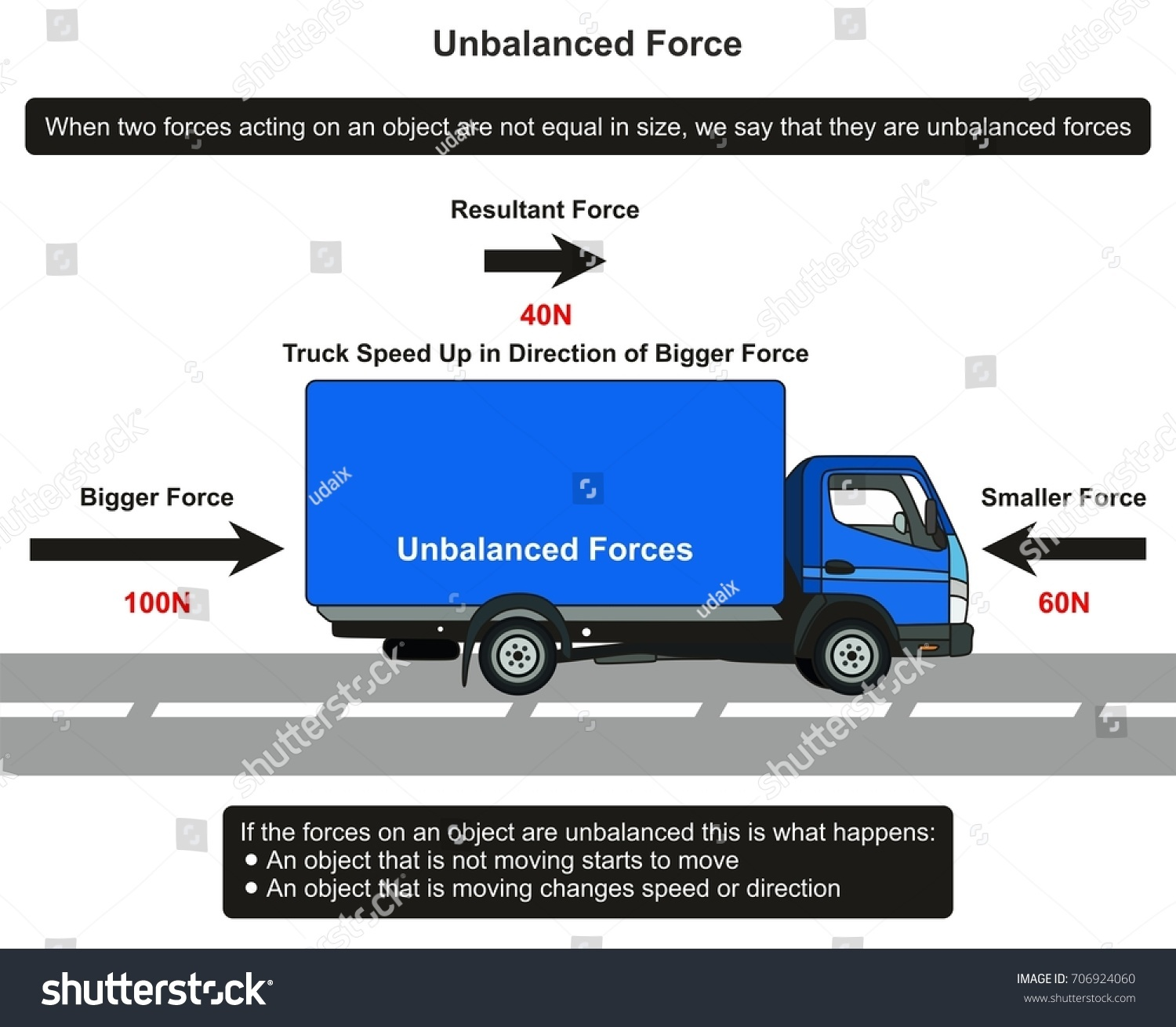 Unbalanced Force Infographic Diagram Example Truck Stock What Is A With An Of On Road Showing Resultant And Direction