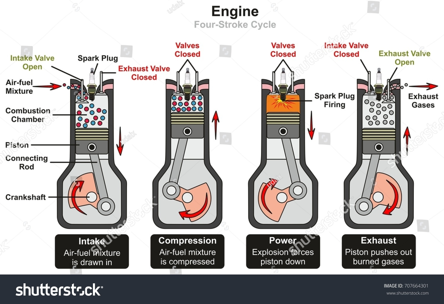 Engine Four Stroke Cycle infographic diagram including stages of intake  compression power and exhaust showing parts