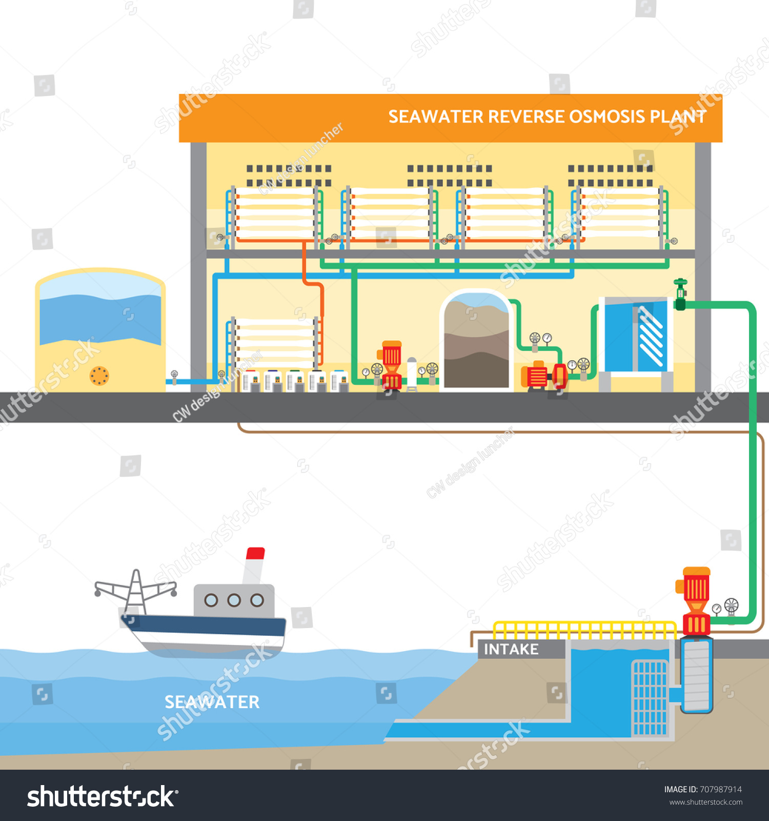 Seawater Reverse Osmosis System Water Plant Stock Vector