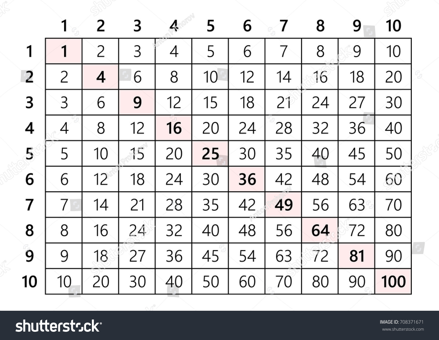 Multiplication table 10x10 stock vector 708371671 shutterstock multiplication table 10x10 gamestrikefo Images