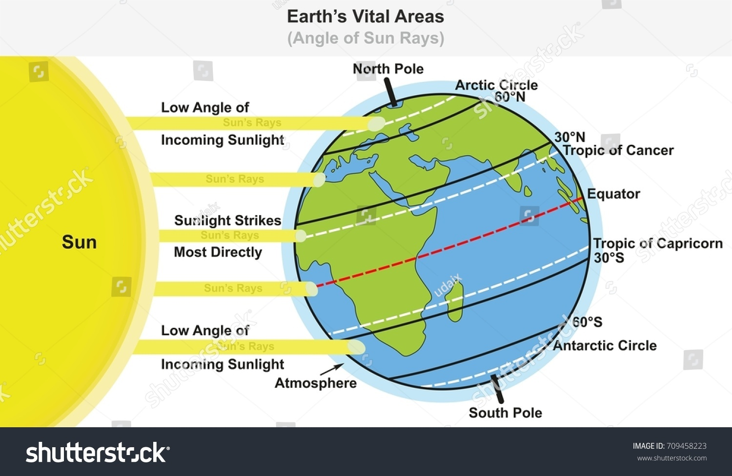 earth diagram equator gallery how to guide and refrence Light Switch Wiring Diagram Basic Electrical Wiring Diagrams