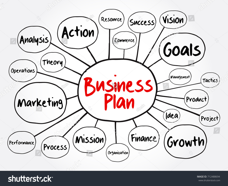 Business Plan Mind Map Flowchart Management Stock Vector Royalty
