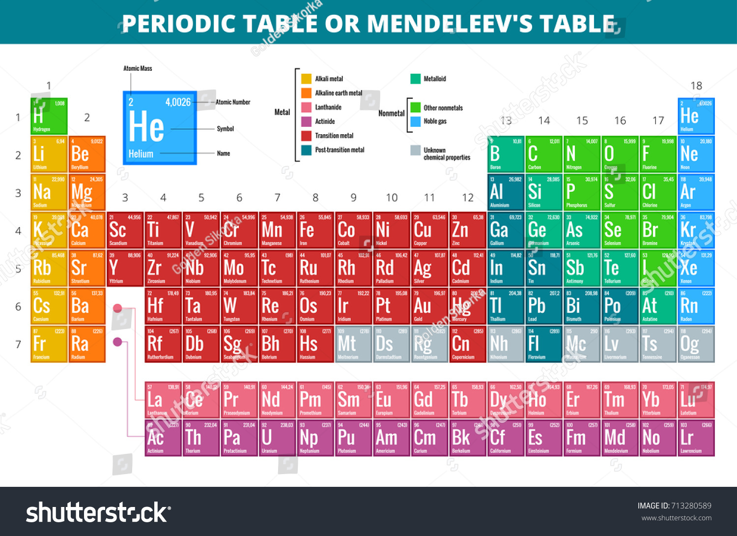 mendeleev s periodic table of elements illustration