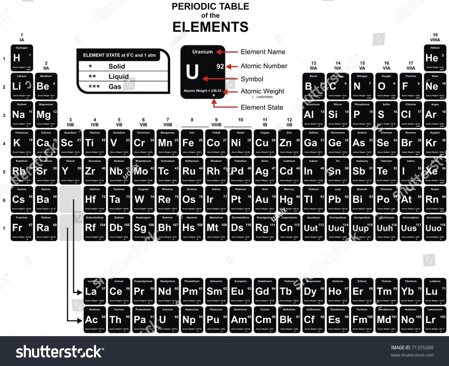 Vector periodic table chemical elements including stock vector vector periodic table of the chemical elements including element name atomic number urtaz