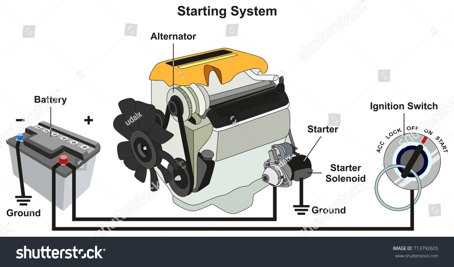 Starting Charging System Infographic Diagram All Stock Illustration Of Alternator And With Parts Including Car Battery Engine Starter Solenoid