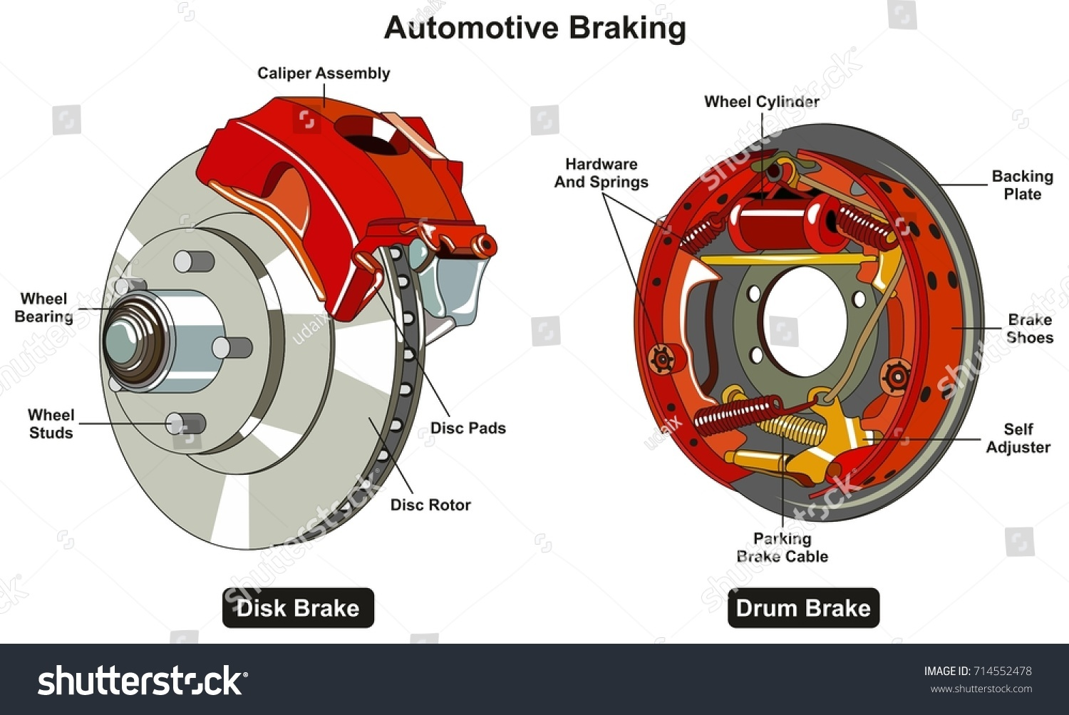 stock vector common automotive braking system infographic diagram showing two types disk and drum car brake with 714552478 common automotive braking system infographic diagram stock vector
