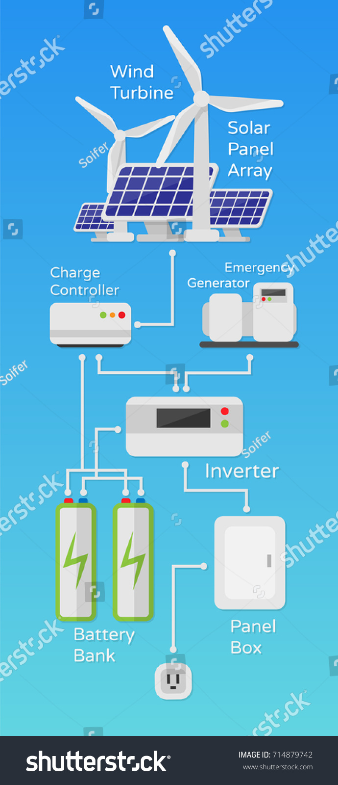 Solar Wind Power System Scheme Work Stock Vector Royalty Free Diagram Of Illustration In A Flat Style Isolated