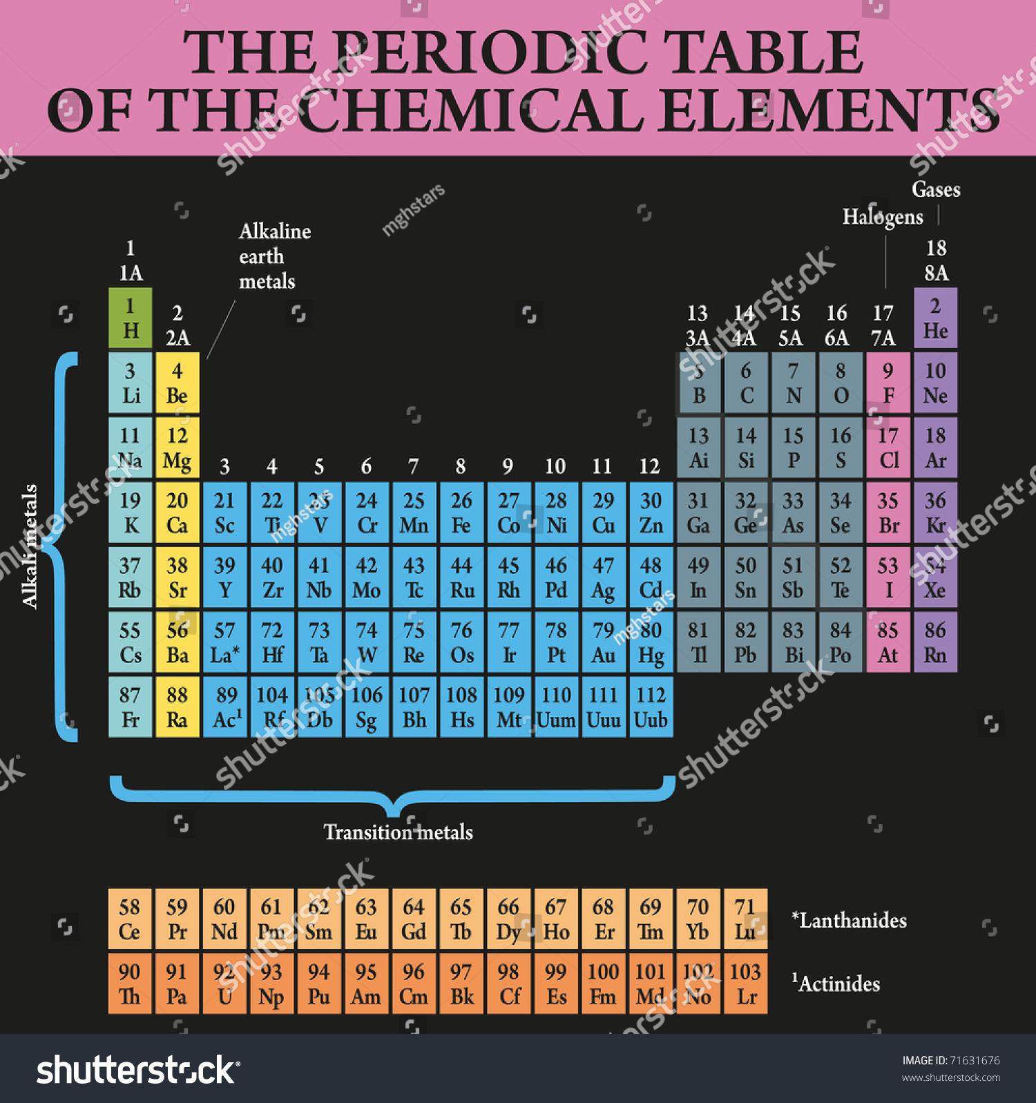 Periodic table study chemistry elements stock vector 2018 71631676 periodic table for the study of chemistry and the elements urtaz Choice Image