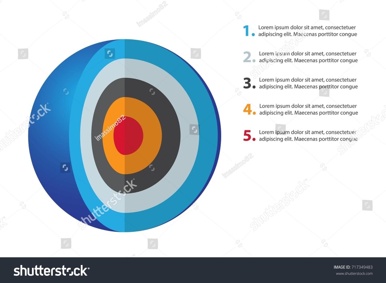 bullseye chart template - spherical diagram consisting 5 layers infographic stock