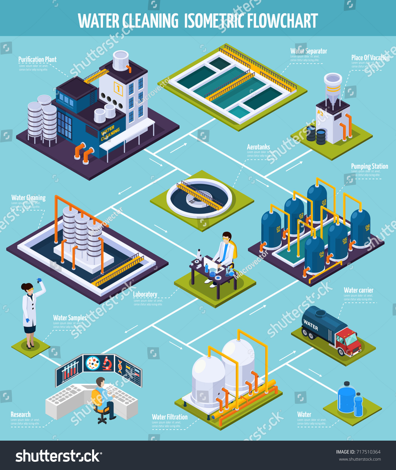 Water Cleaning Isometric Flowchart Purification Plant Stock Vector