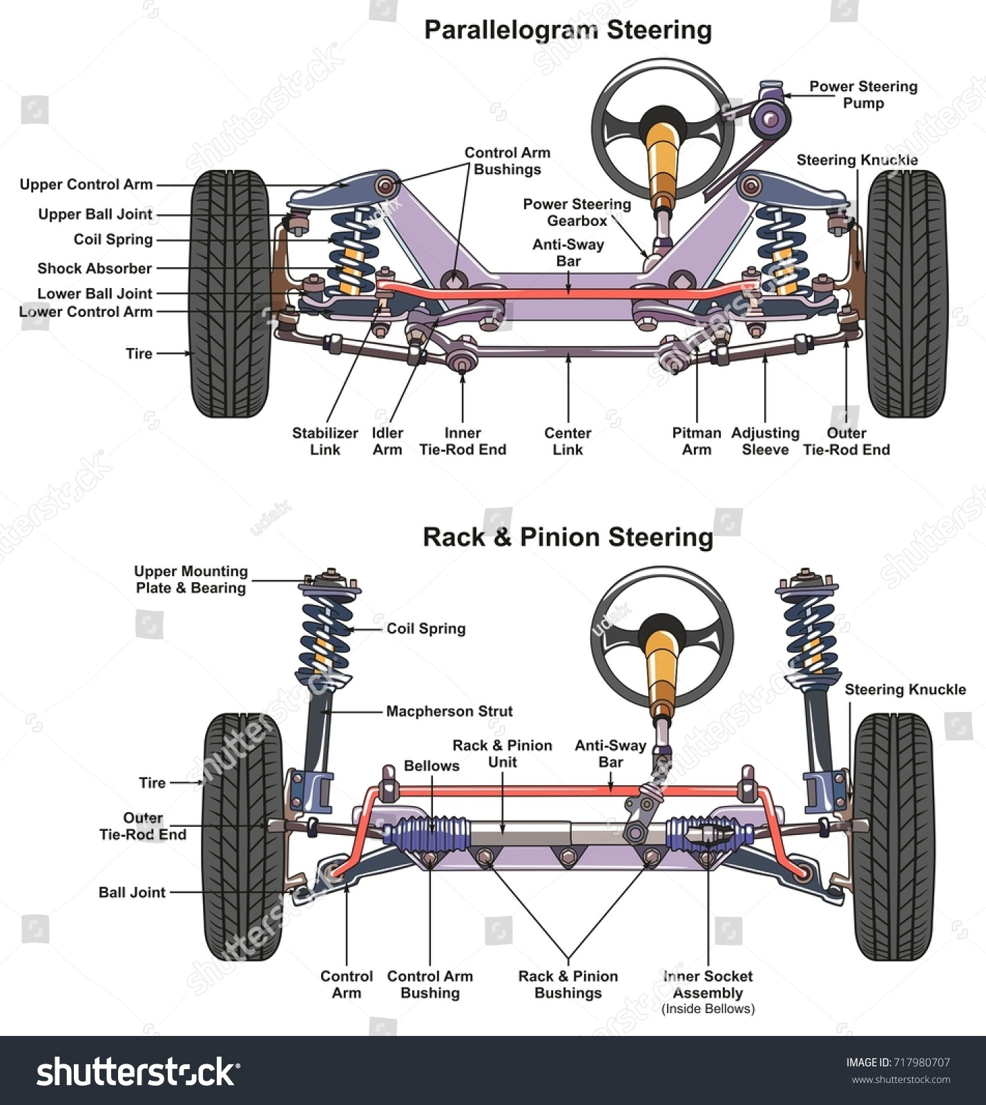 Automotive Steering System Infographic Diagram Showing Stock