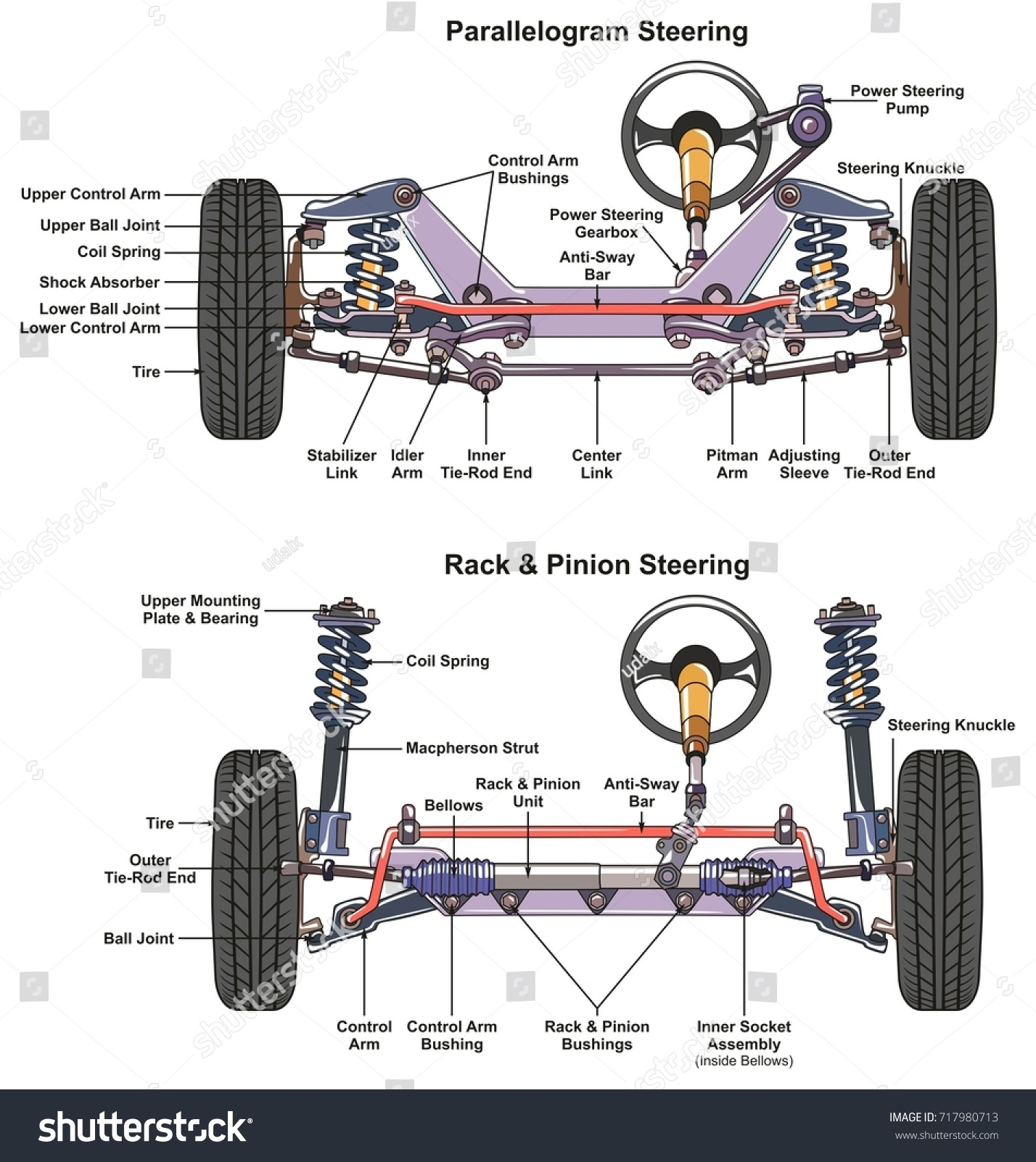 Automotive Steering System Infographic Diagram Showing Stock ...
