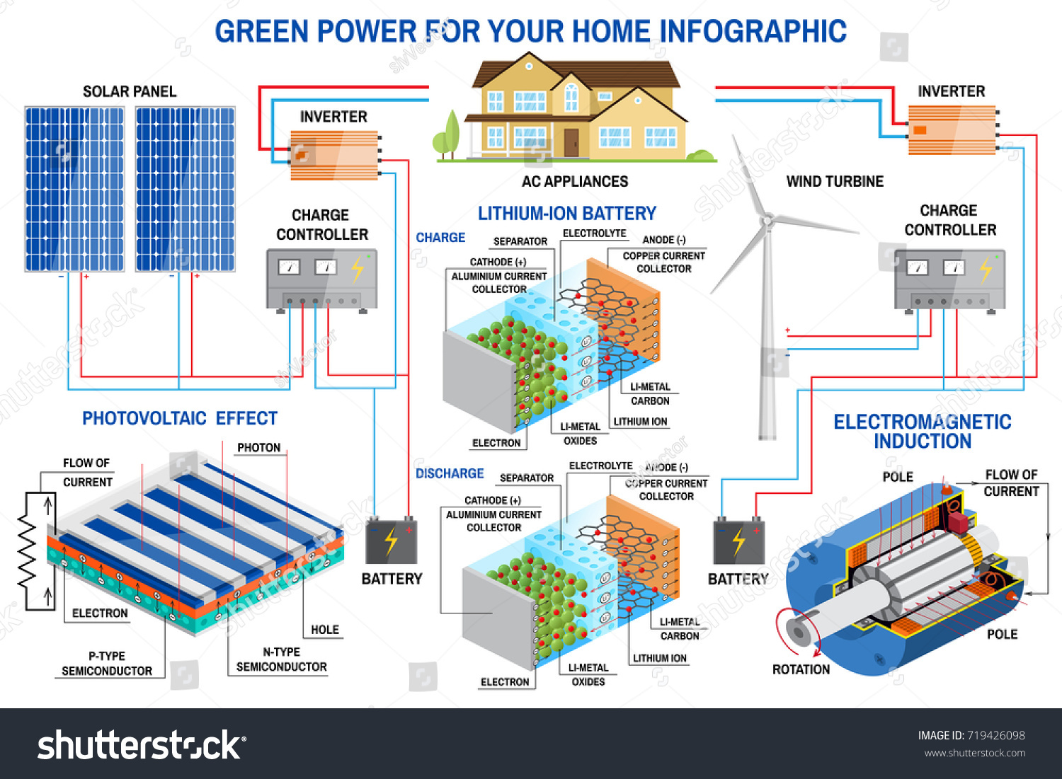 Solar Panel Wind Power Generation System Stock Vector Royalty Free Turbine Diagrams And For Home Infographic