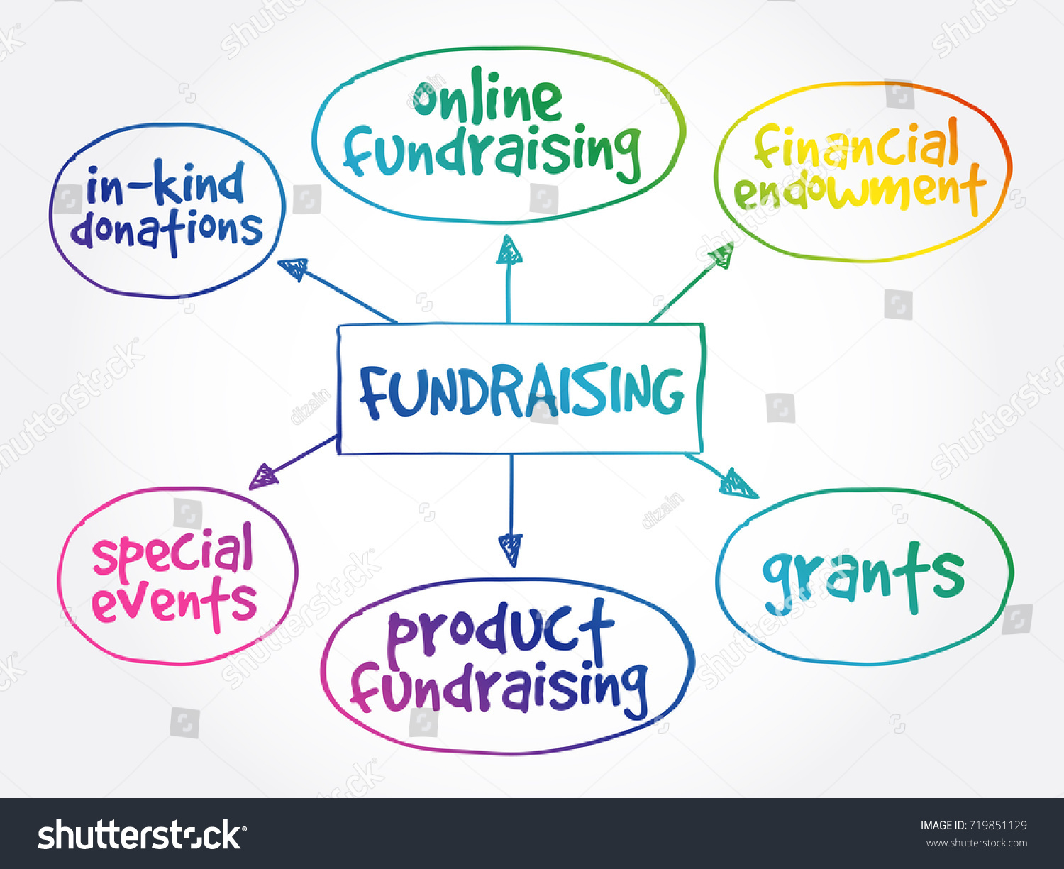 how to make a mind map online rewiring a motorcycle stock vector fundraising mind map business - Making A Mind Map Online