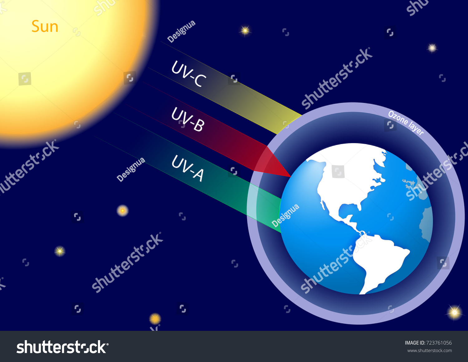 human atmosphere and earth The following earth science discussion questions will be addressed: 1) explain the natural greenhouse effect in the earth's atmosphere and how humans might be contributing to its effect.