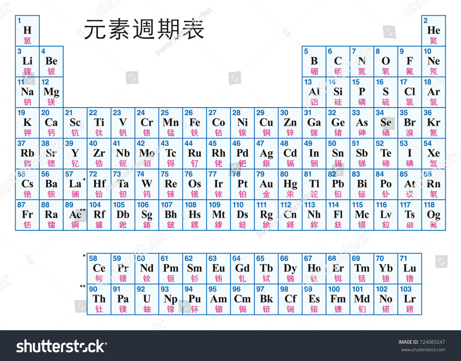Periodic table elements chinese tabular arrangement stock vector periodic table of the elements chinese tabular arrangement of the chemical elements with their urtaz Image collections