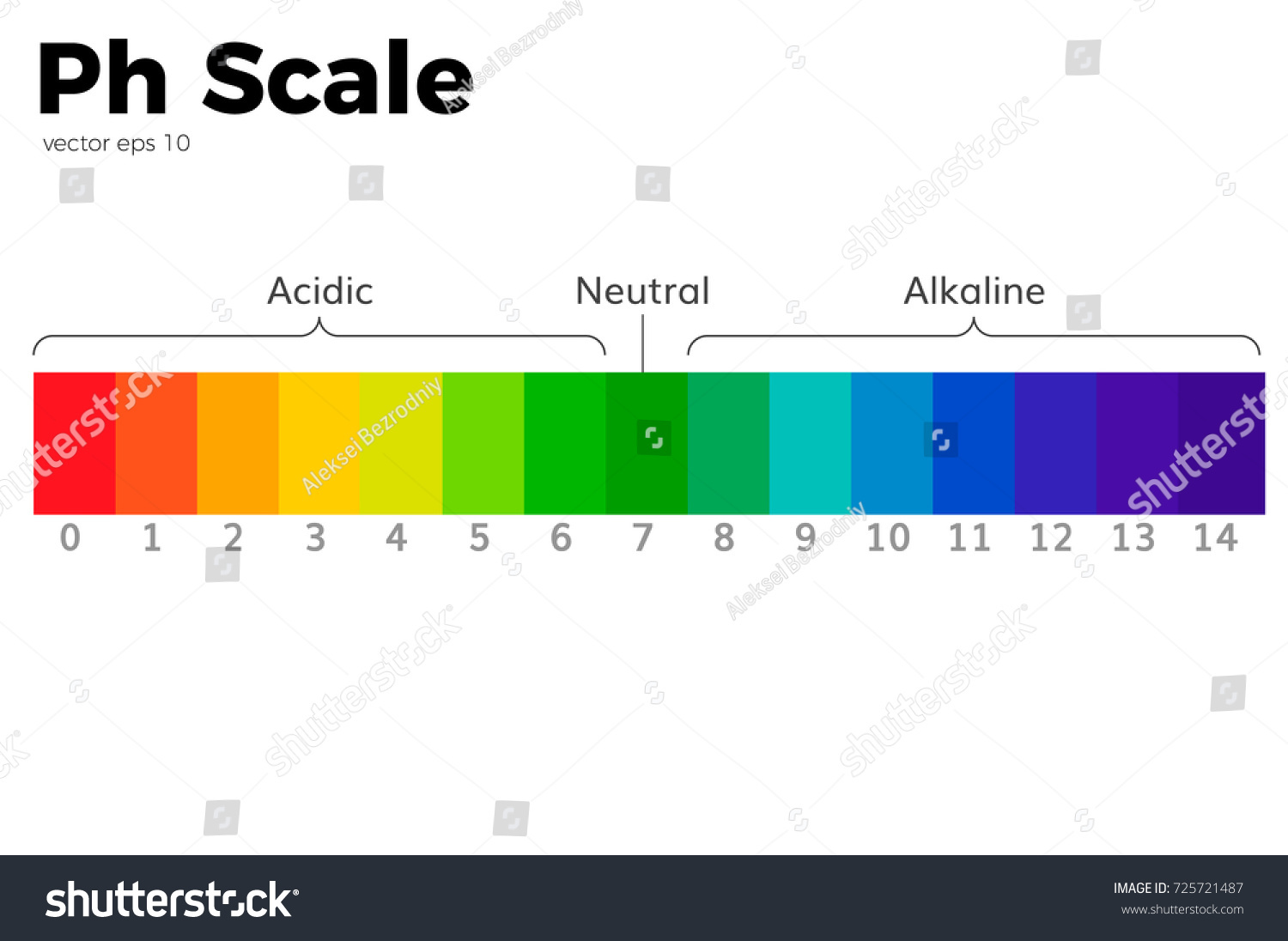 Ph Scale Universal Indicator Ph Color Stock Vector 725721487 ... for Ph Scale Universal Indicator  181obs