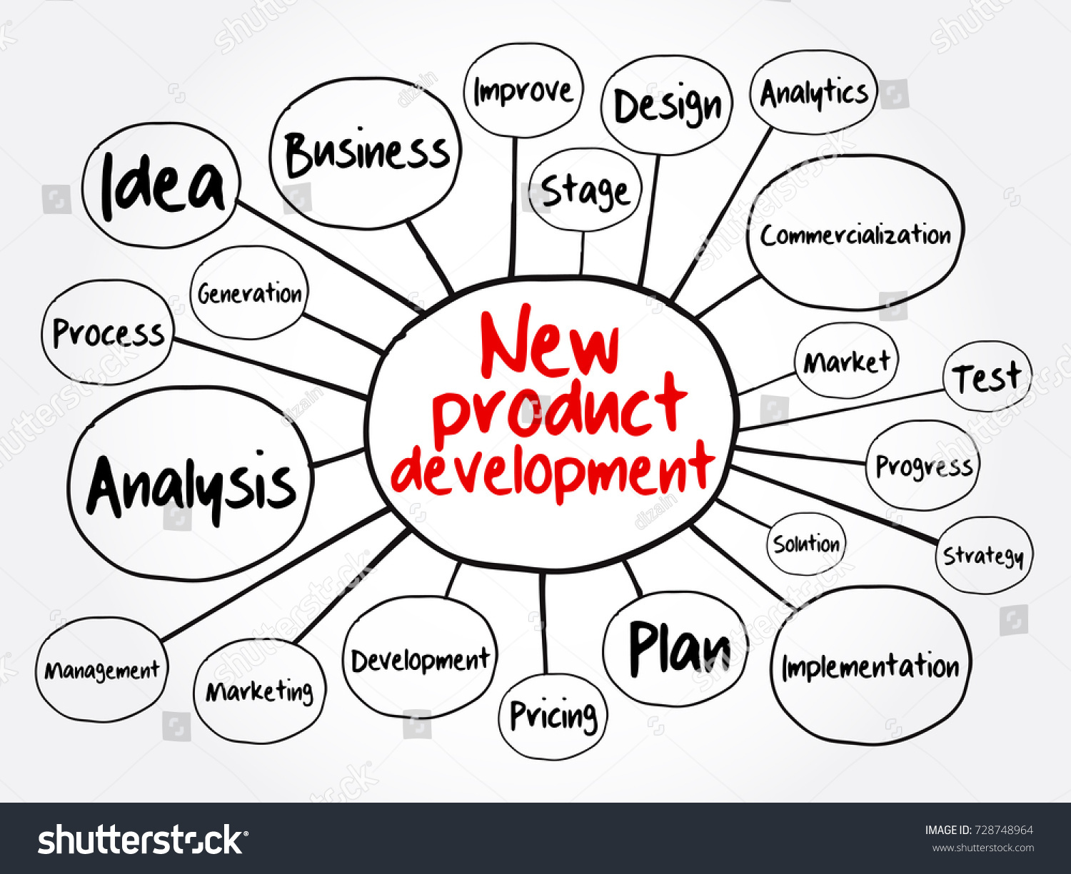 Product Concept Map.New Product Development Mind Map Flowchart Stock Vector Royalty