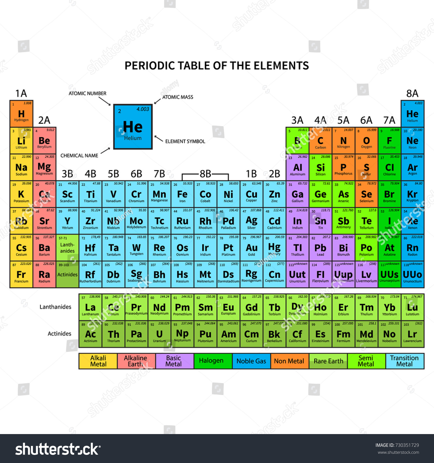Periodic table elements shows atomic number stock vector 730351729 periodic table of the elements shows atomic number symbol name and atomic weight urtaz Images