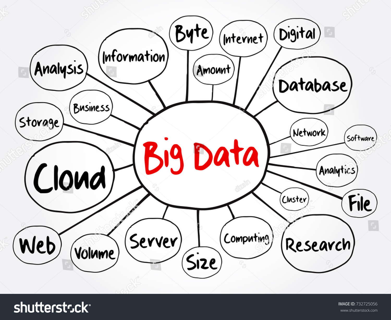 Big data mind map flowchart technology stock vector 732725056 big data mind map flowchart technology business concept for presentations and reports nvjuhfo Images