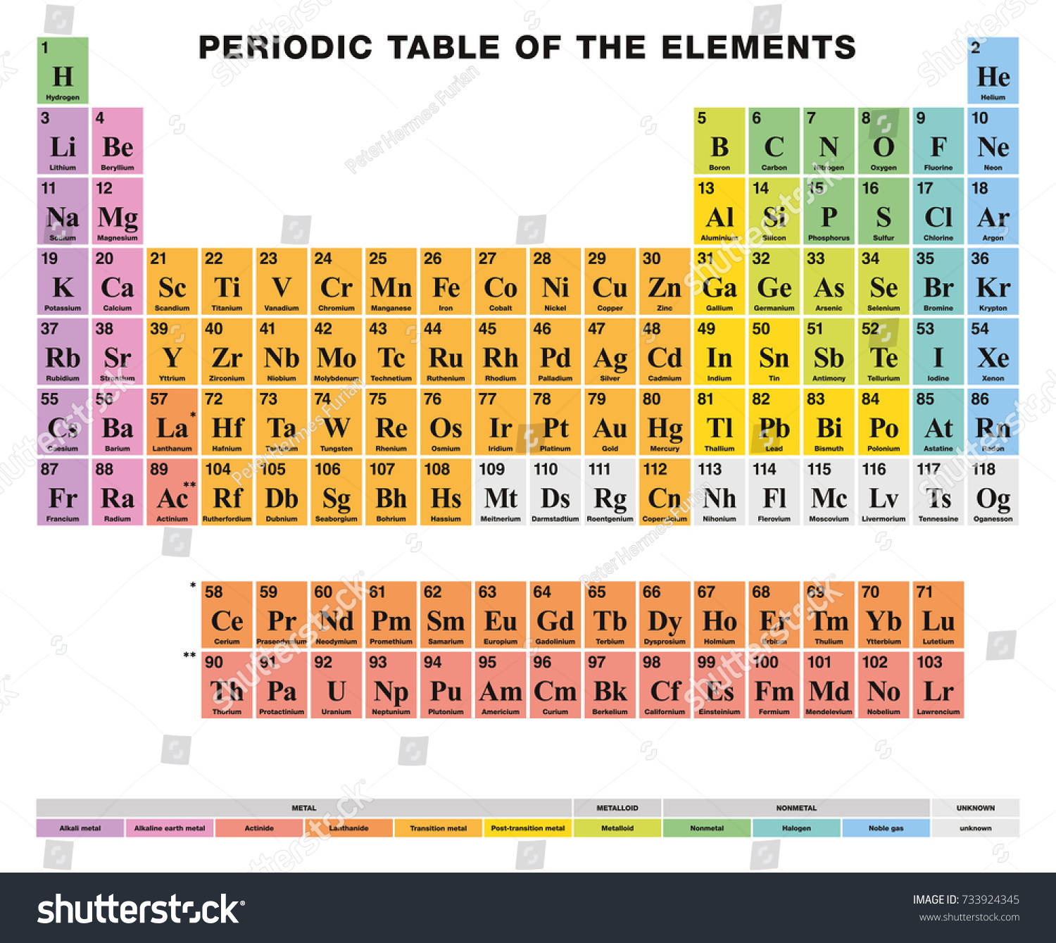 Periodic table elements english labeling tabular stock vector periodic table of the elements english labeling tabular arrangement of 118 chemical elements gamestrikefo Gallery