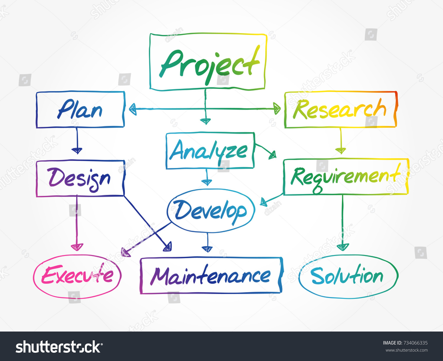 Hand drawn flow chart project development stock vector 734066335 hand drawn flow chart for project development diagram presentation business concept pooptronica Image collections