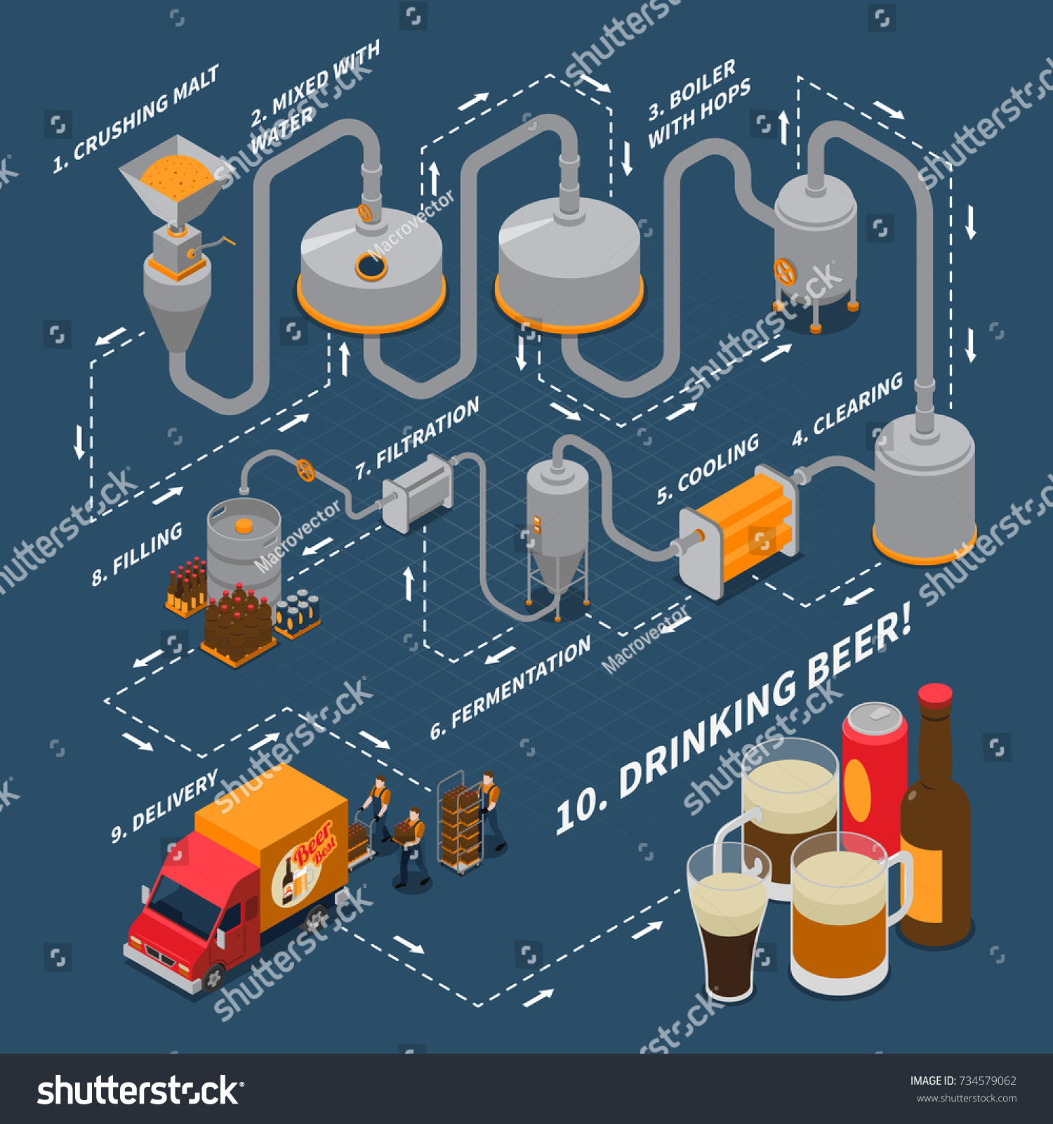 Brewery Isometric Flowchart Beer Production Symbols Stock