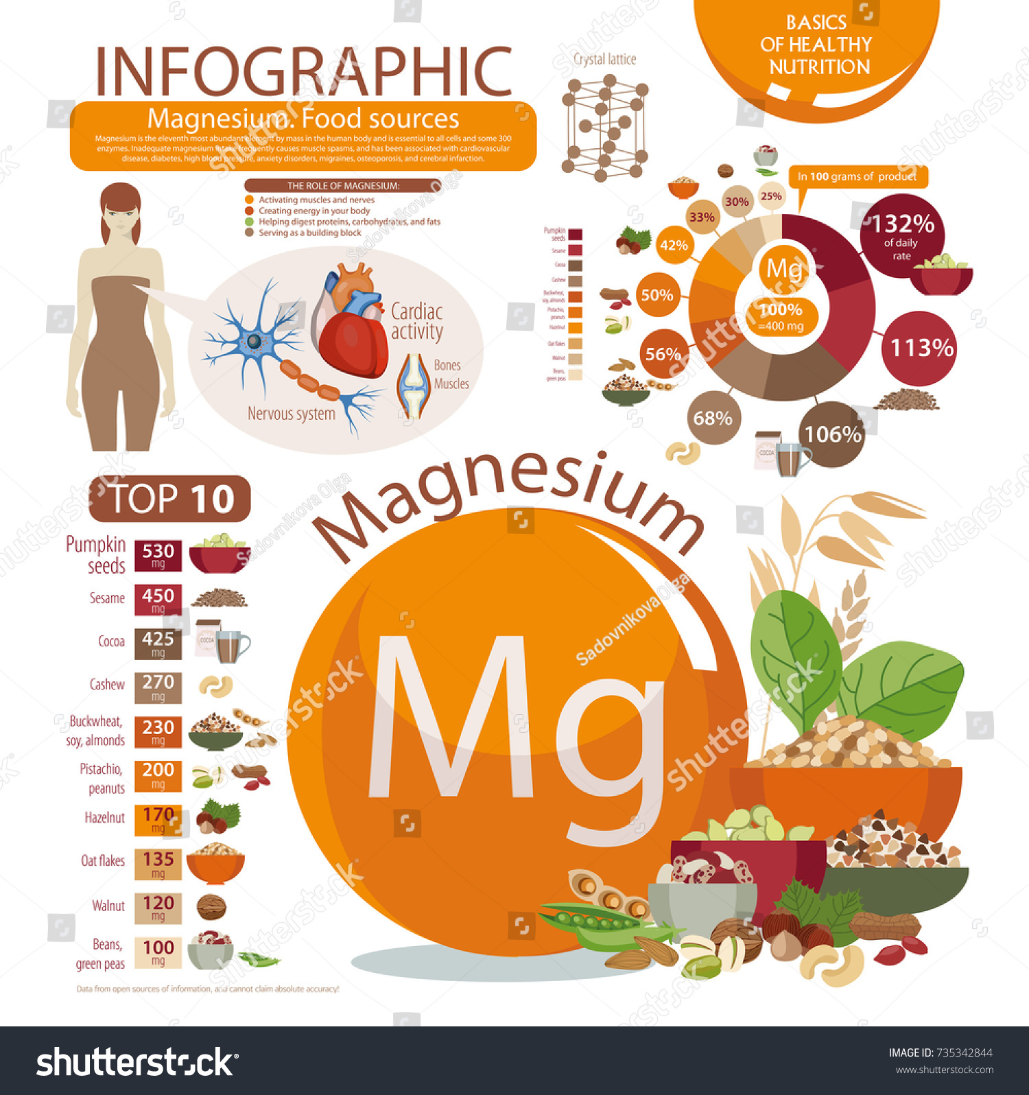 Infographics magnesium food sources pie chart stock vector food sources pie chart percent of daily allowance nvjuhfo Image collections