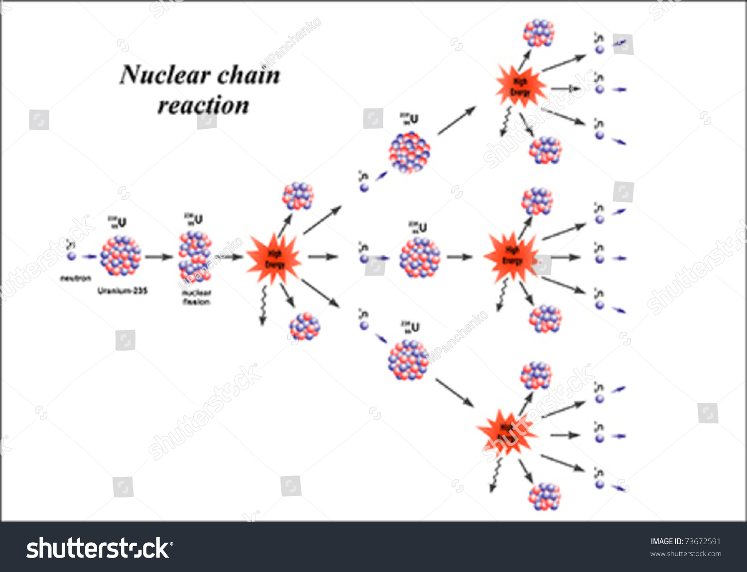 Image result for chain reaction