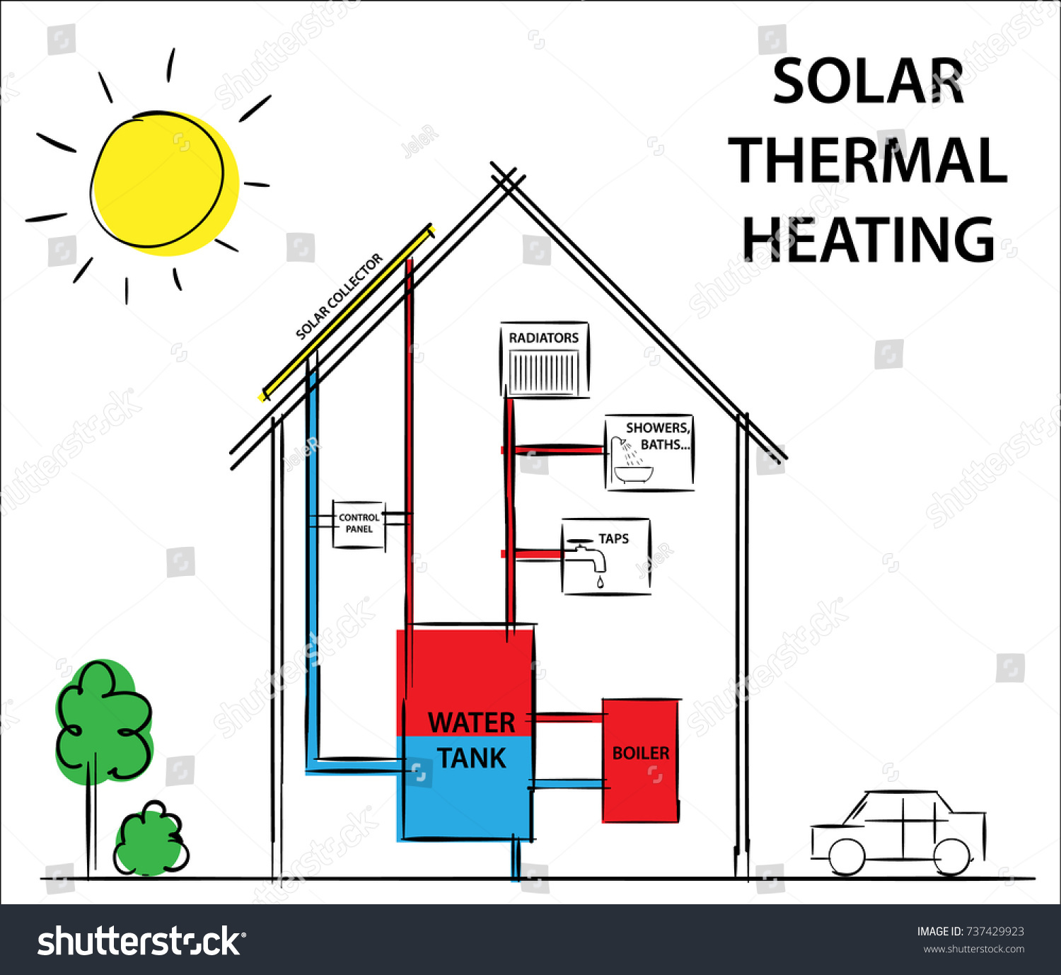 Solar Thermal Heating Cooling Systems Diagram Stock Vector