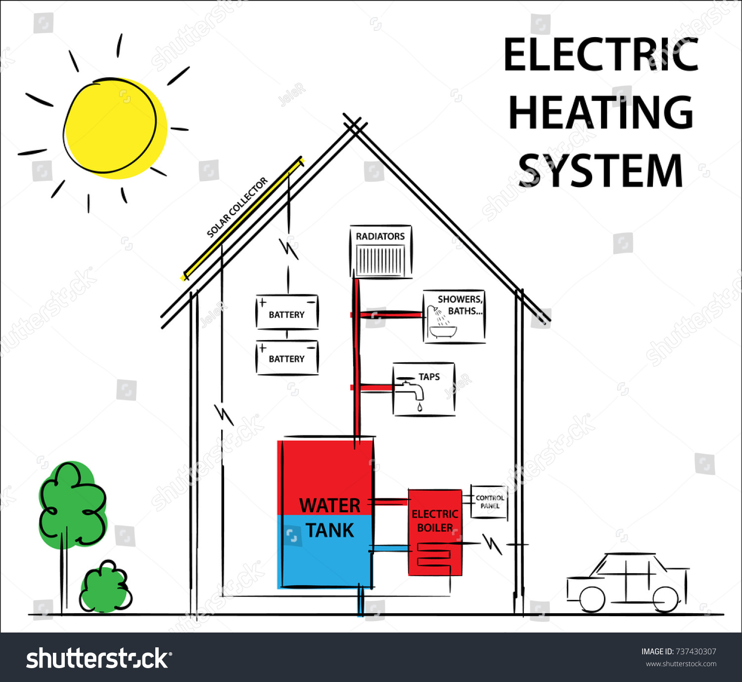 Nice home heating system diagram inspiration electrical for Electric heat systems for homes