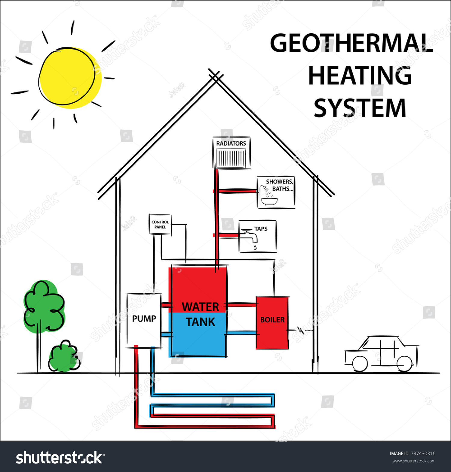 Illustration geothermal heating cooling system diagram stock illustration of a geothermal heating and cooling system diagram drawing illustration pooptronica