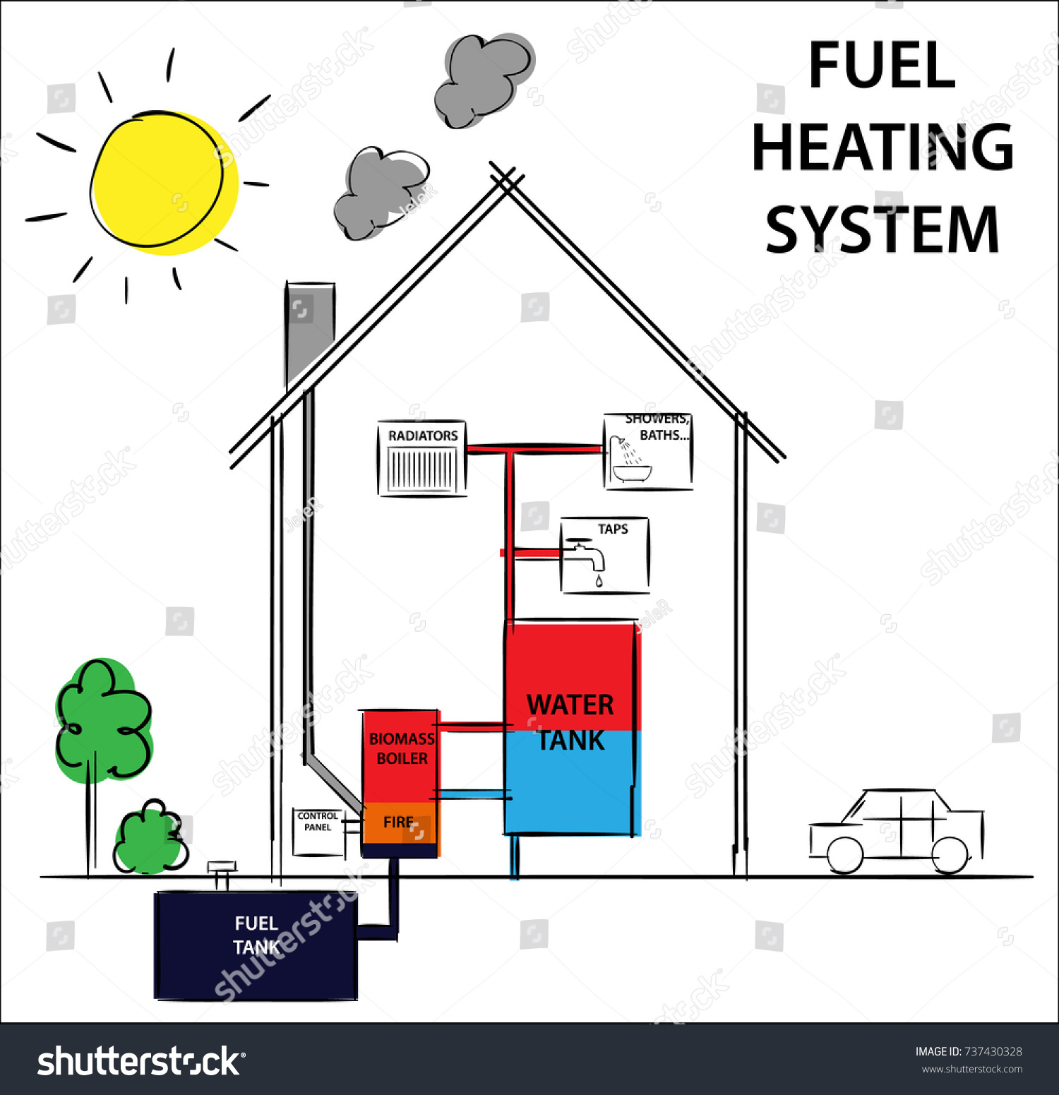 gas or fuel home heating and cooling system  diagram drawing illustration