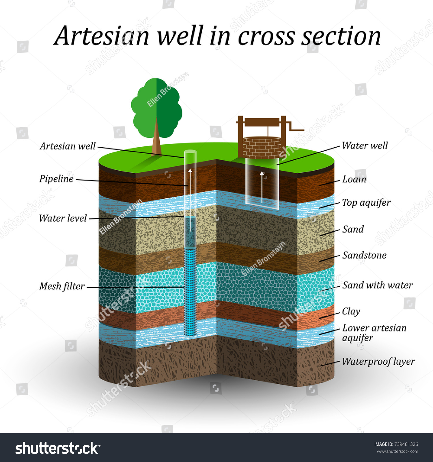 artesian water well cross section schematic stock vector (royalty water turbine schematic artesian water well in cross section, schematic education poster groundwater, sand, gravel
