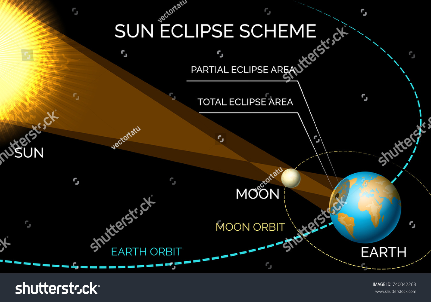 Solar eclipse diagram sun moon orbiting stock vector 740042263 solar eclipse diagram sun and moon orbiting eclipse scheme vector illustration pooptronica Gallery