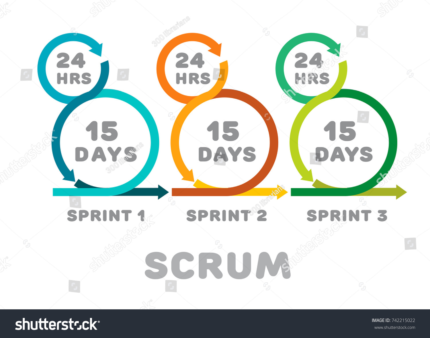 Scrum iteration development software product methodology for Product design team