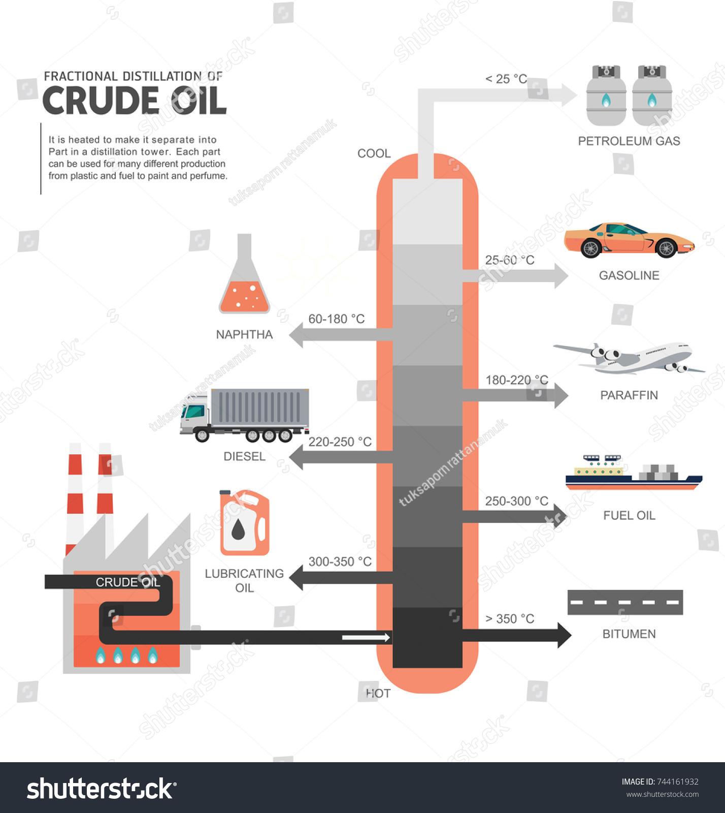 Fractional distillation crude oil diagram illustration stock fractional distillation of crude oil diagram illustration pooptronica