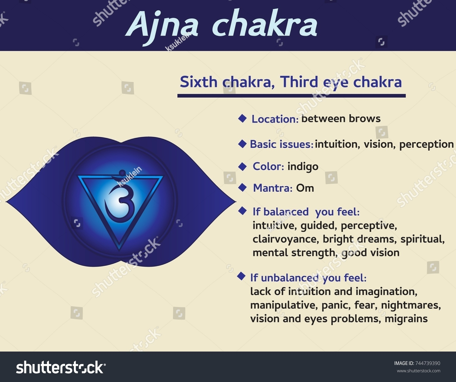 Ajna chakra infographic sixth heart chakra stock vector 744739390 sixth heart chakra symbol description and features information for kundalini buycottarizona Images